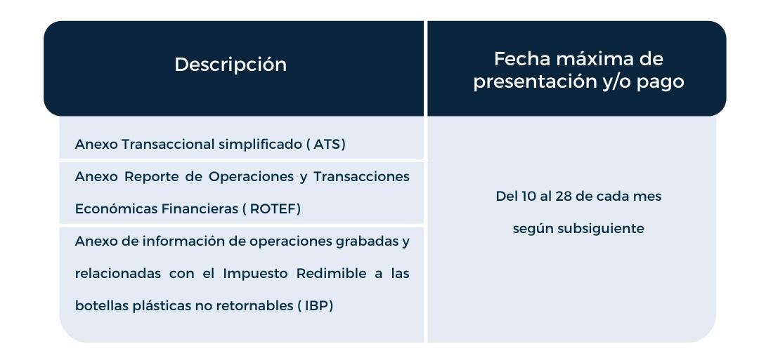 Obligaciones de las Compañías ante el Servicio de Rentas Internas sri Ecuador