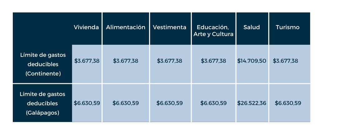Impuesto a la Renta Ecuador