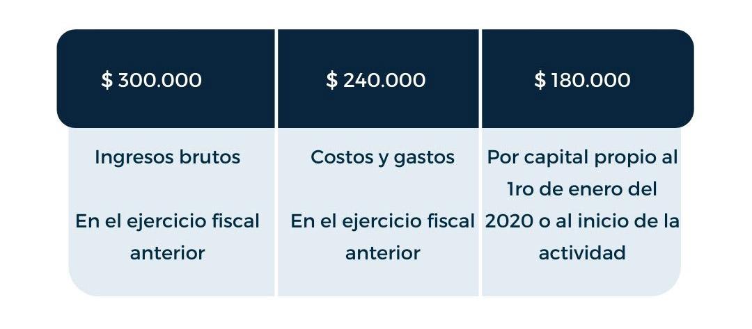 Impuesto a la renta personas naturales ecuador