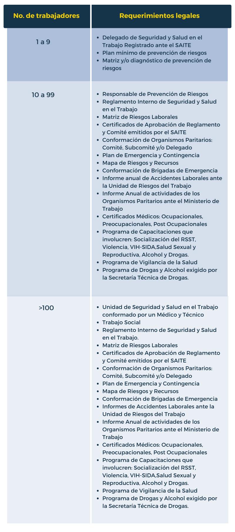 Listas de verificación de los requisitos técnicos legales