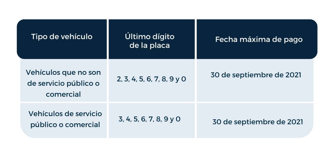 nuevos plazos para el pago del Impuesto Anual sobre la Propiedad de los Vehículos Motorizados correspondiente al período fiscal 2020