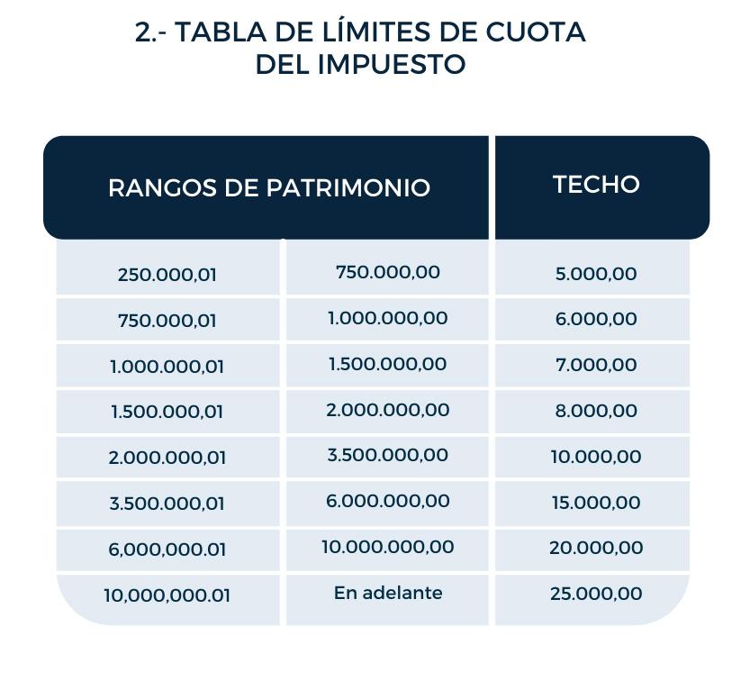 tabla de limites de cuota del impuesto