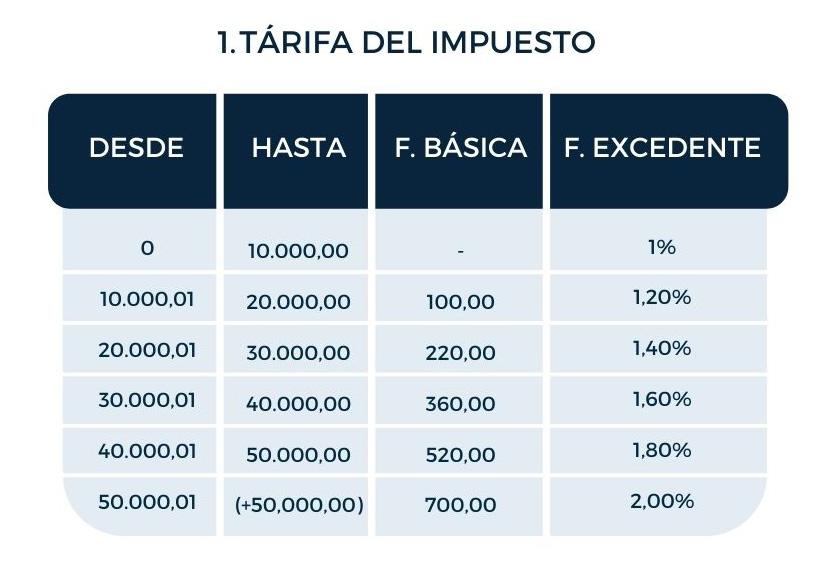 tarifa del impuesto