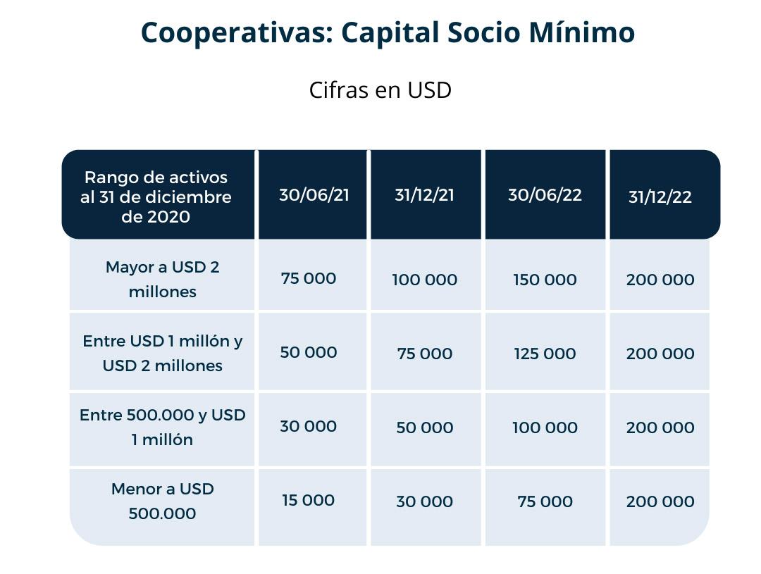 Cooperativas: Capital Socio Mínimo